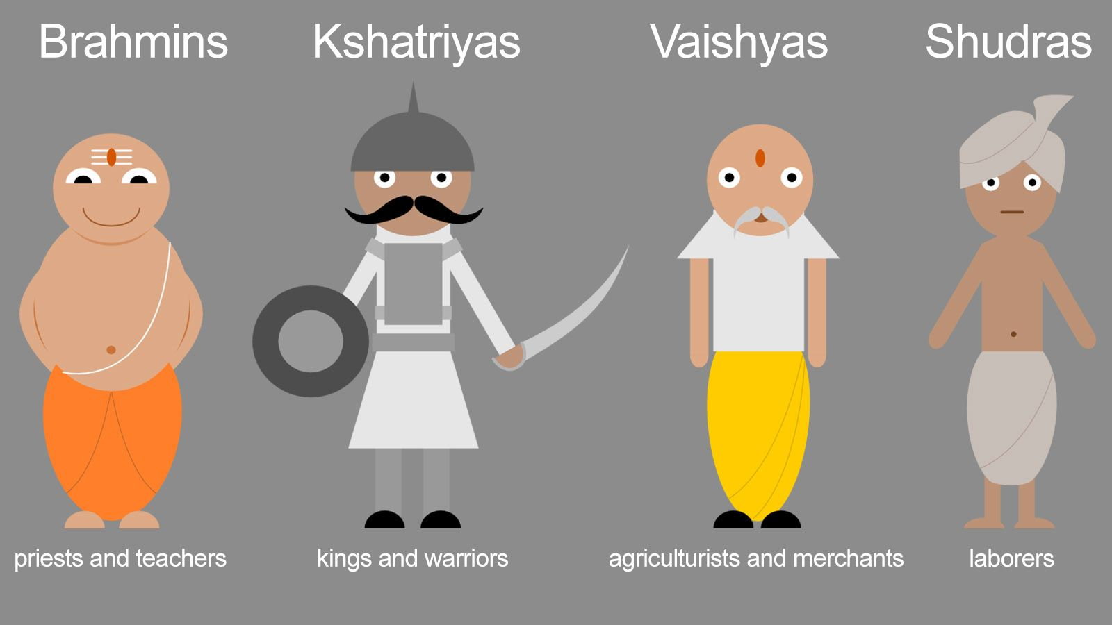 caste system originated during gupta dynasty study  u2022 the archeology clipart archeology clipart