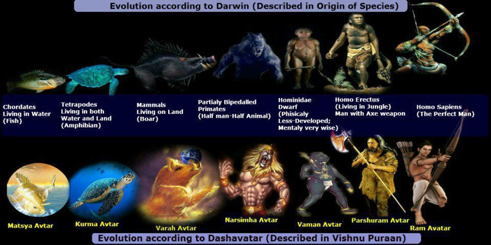 Dashavatara & Darwin's Evolution Theory