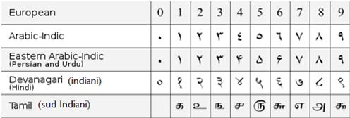 decimal system india