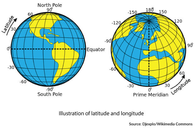Illustration of geographic latitude and longitude of the earth
