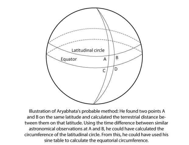 How Aryabhata got the earth's circumference right